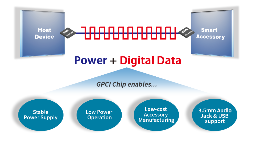 gpci chip enables